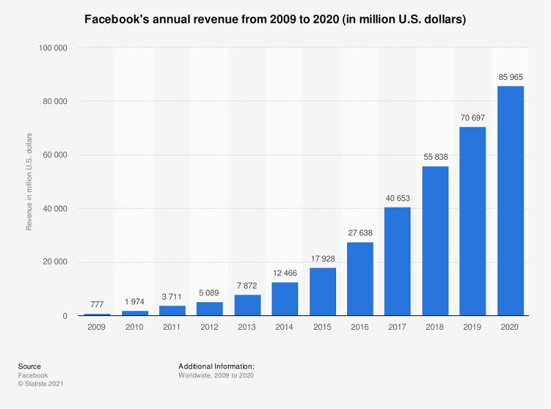 애플과 페이스북의 전쟁 - 2009년부터 2020년까지 페이스북 매출액 추이