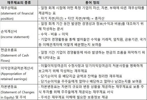 재무제표 기초 용어 : 재무제표  5가지 종류