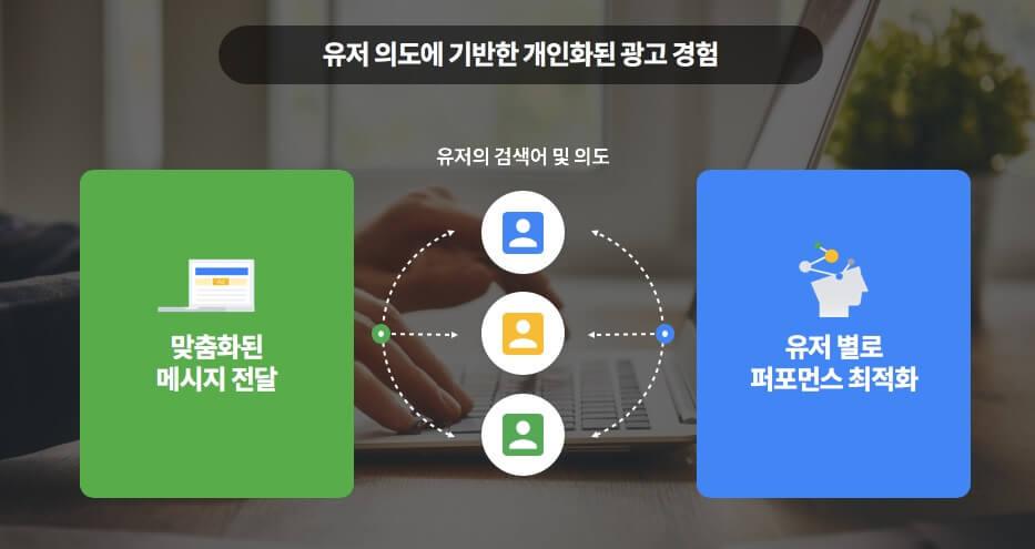 사용자 의도에 기반한 개인화된 구글 광고 경험