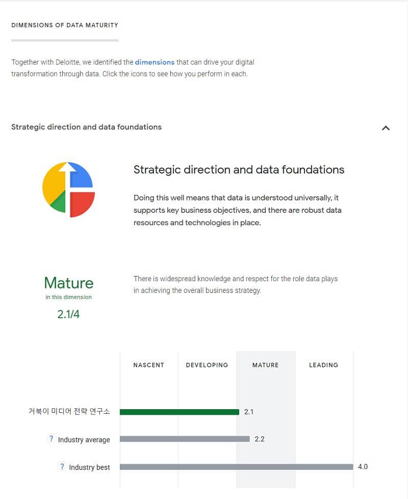 Data maturity assessment 전략적 방향과 데이터 기반