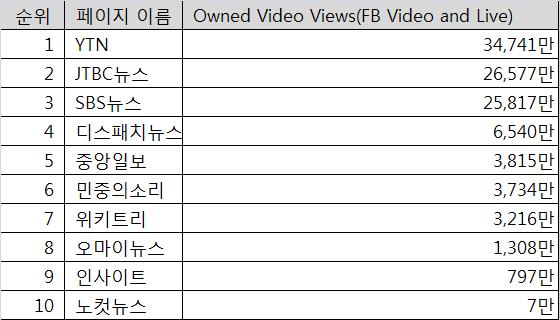 2018년 언론사 페이스북 10대 상위 페이지 - 영상 조회 수 기준
