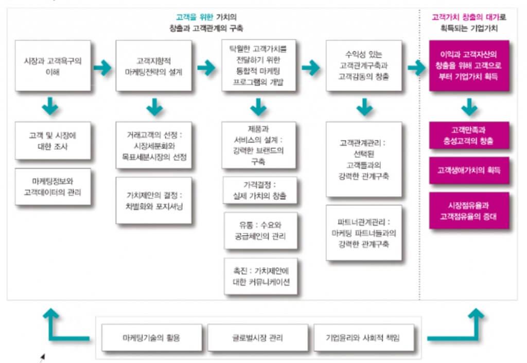 마케팅 과정의 확장 모형