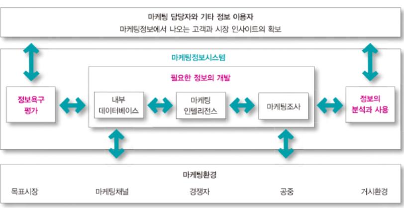 마케팅 정보 시스템