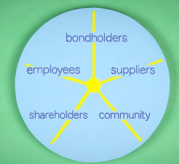 기업의 이해관계자-주주, 직원, 채권 소유자, 공급자, 지역 사회