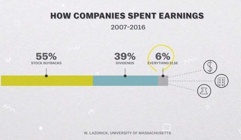 미국 S&P 500 기업의 이익금 사용 내역(2007년~2016년까지)