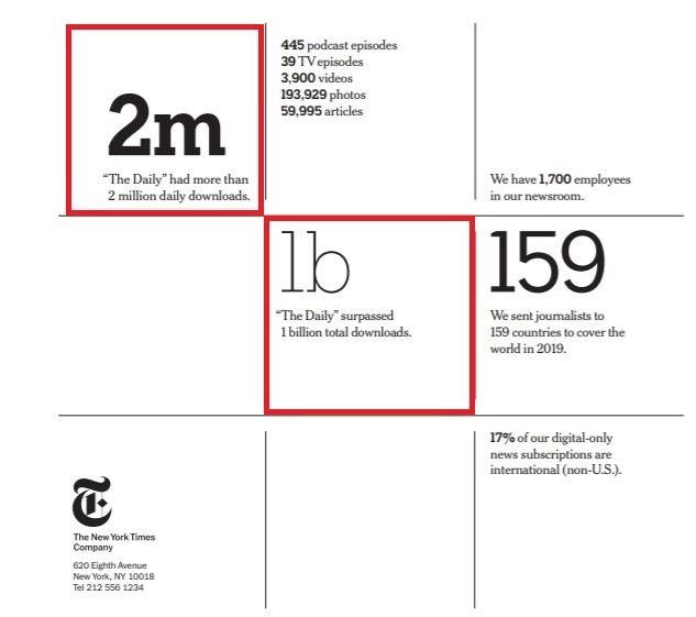 뉴욕타임스 2019년 연간리포트 마지막 페이지 하이라이트