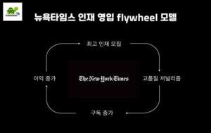 뉴욕타임스 인재 영입 flywheel 모델