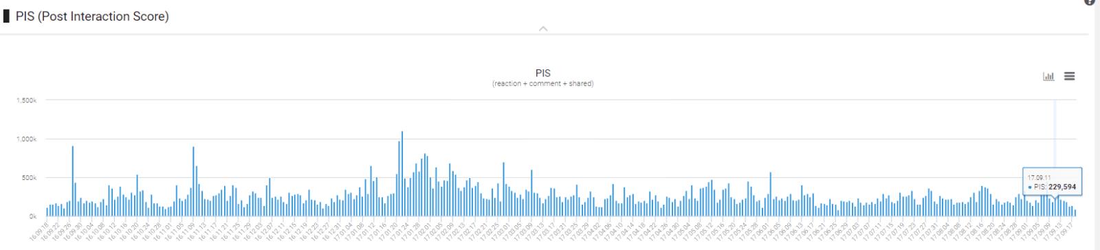 NYT 페이스북 연간 PIS 지수-2017년 9월