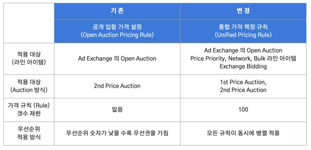 공개 입찰 가격 규칙(Open auction pricing rule)과 통합 가격 설정 규칙(Unified pricing rule)