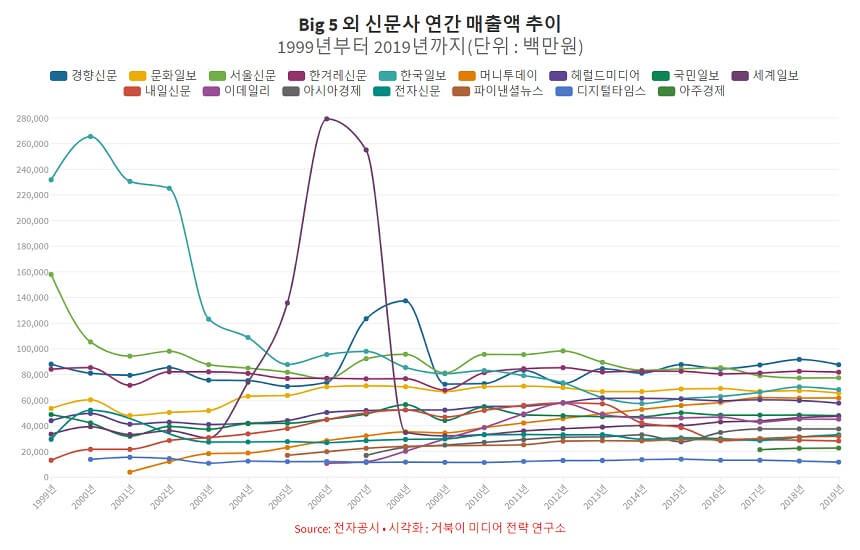 Big5 외 연도별 신문 매출액 추이 연도별 신문 매출 추이 - 1999년부터 2018년까지