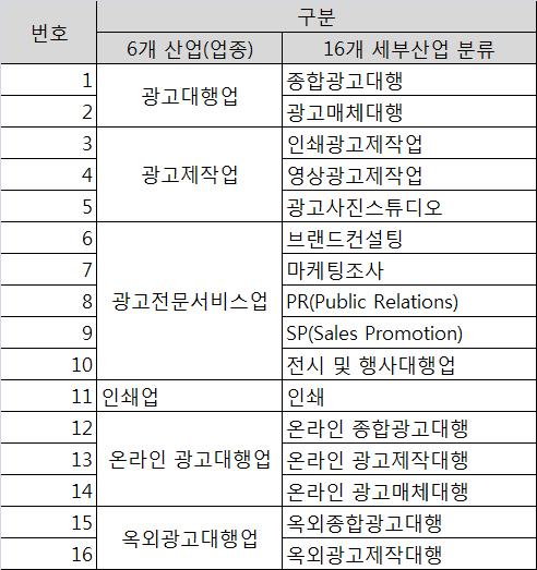 광고산업 업종 -  6개 업종 및 16개 세부 산업 분류