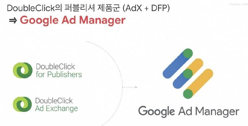 Google DFP와 Google Ad exchange(ADX)에서 Google Ad Manager로 통합