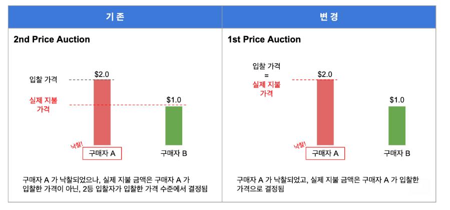 최고가격 입찰(1st price auction)과 차순위 입찰(2nd price auction) 설명 그림(by 구글)