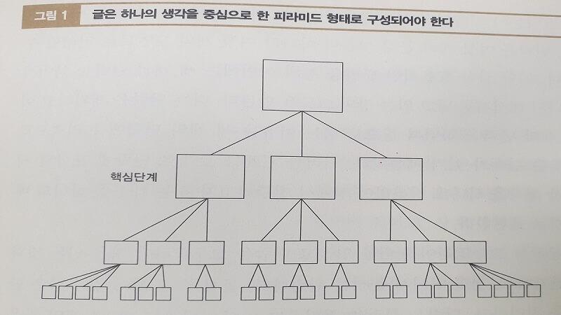 논리의 기술_글은 하나의 아이디어를 중심으로 한 피라미드 형태로 구성한다
