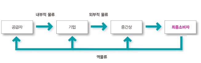 공급망 관리(SCM : supply chain management)
