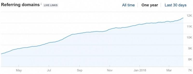 외부 링크 도메인 수가 빠르게 증가하면 검색 결과에 매우 유리합니다