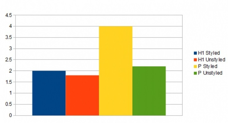 h1 태그와 P 태그가 구글 SEO 랭킹에 미치는 영향