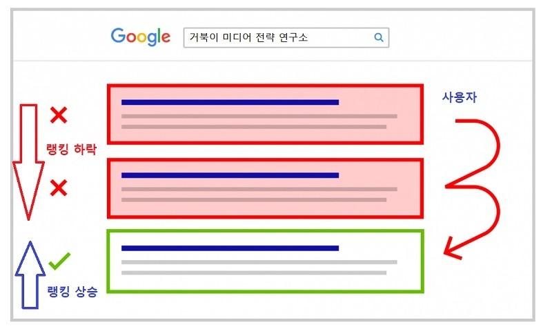 사용자가 원하는 검색 결과를 찾기 위해 여러 개의 검색 결과를 찾아볼 경우 페이지별 검색 점수가 변경된다