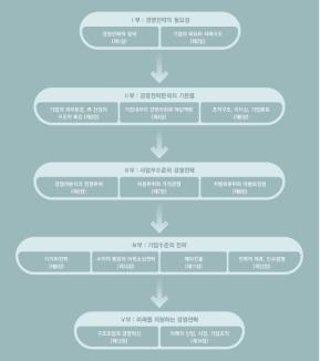 장세진 교수 경영전략 구성 체계