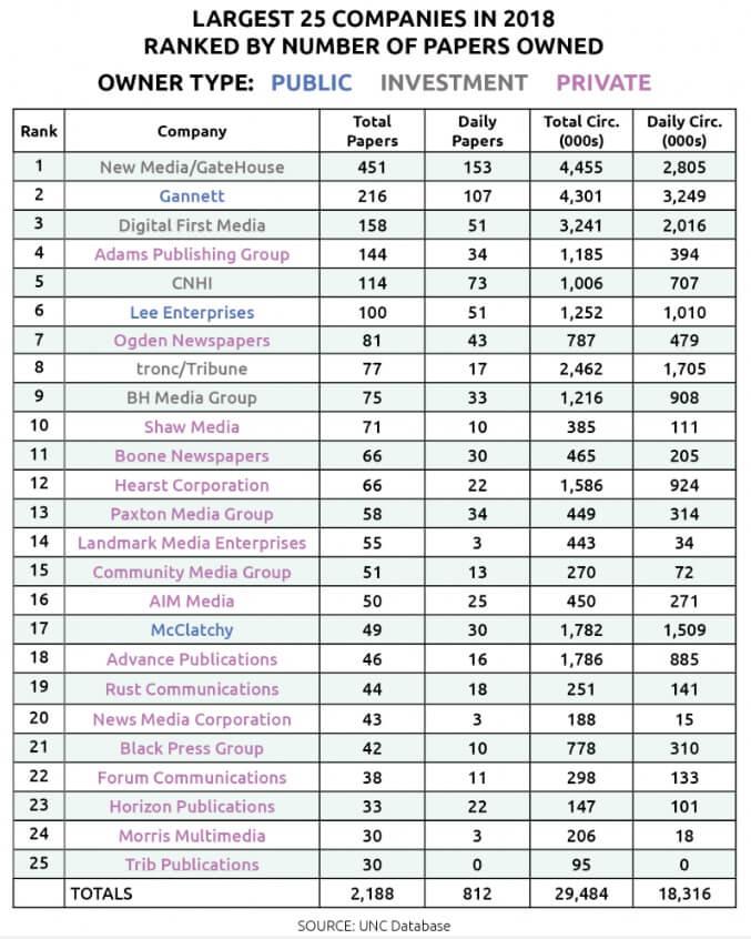 미국 내 여러 신문을 소유한 25개 회사 명단(by University of North Carolina)