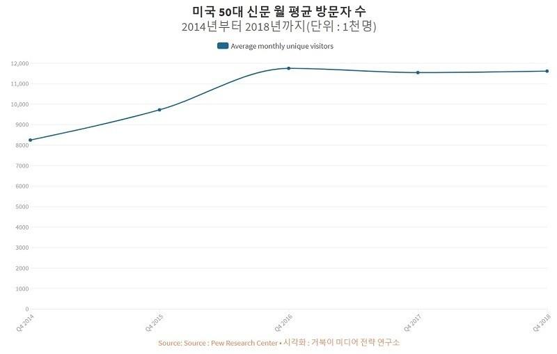 미국 50대 신문 웹사이트 월평균 방문자 수 - 2014년부터 2018년까지