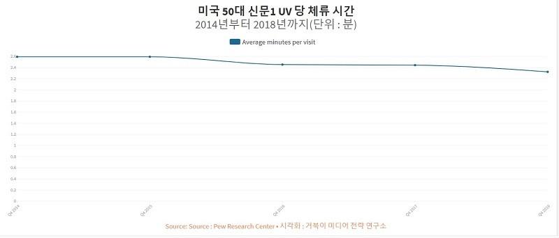 미국 50대 신문 웹사이트 1PV당 체류시간 추이 - 2014년부터 2018년까지