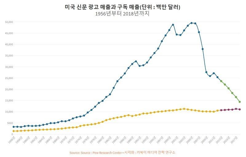 미국 신문 광고 매출과 구독 매출 추이 비교 - 1956년부터 2018년까지