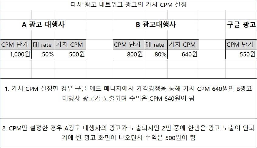 구글 애드 매니저 고급 사용법 - 가치 CPM 설정하기