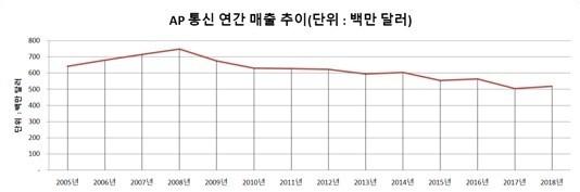 AP통신의 연간 매출액 추이-2005년부터 2018년까지