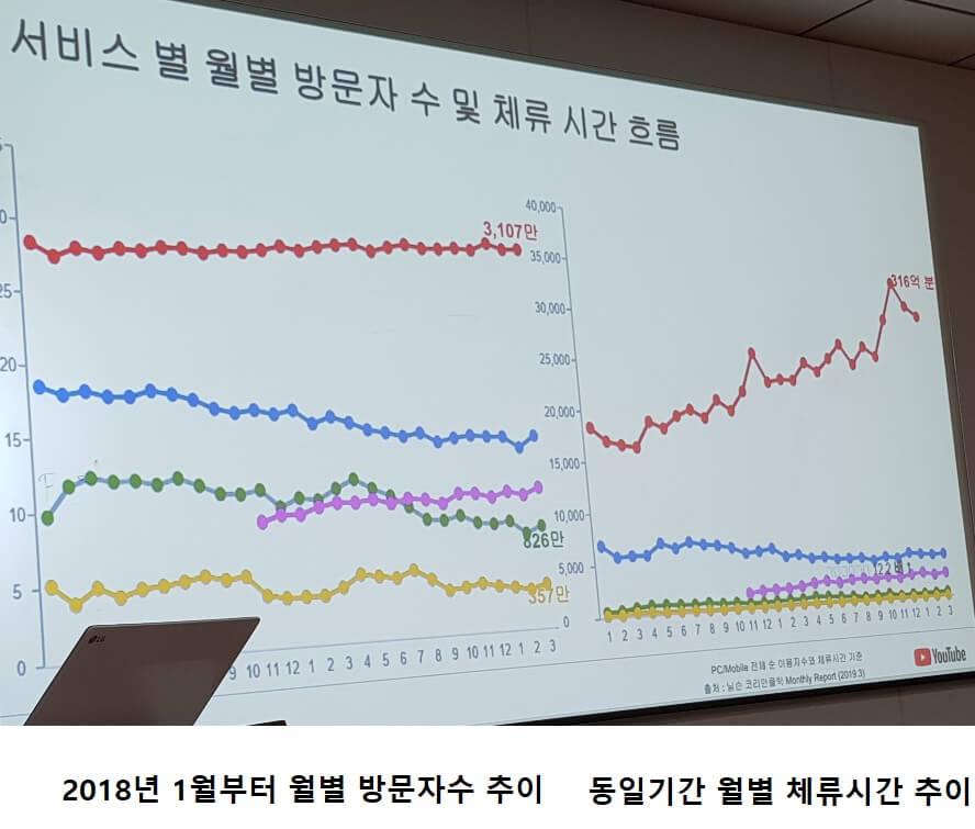 한국 영상 서비스 별 월별 방문자 수 및 체류시간 추이(2018년 1월~2019년 3월까지)