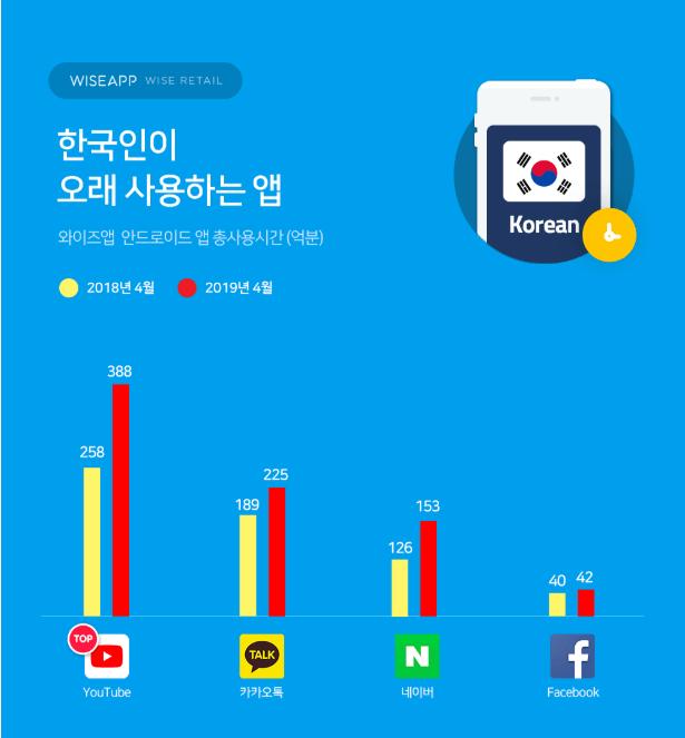 유튜브 한국인이 오래 사용하는 앱(와이즈앱)