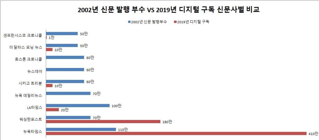 2002년 신문 발행 부수와 20019년 디지털 구독 수 신문사별 비교